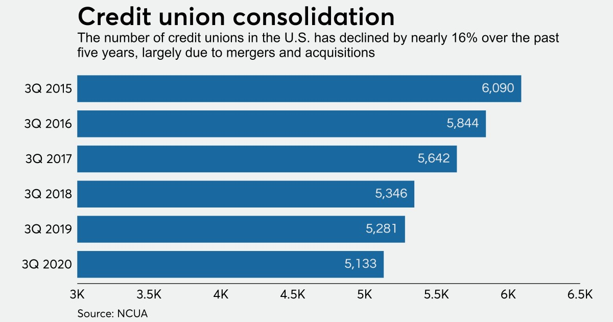 '$1 billion is not enough': Why credit union M&A is poised to accelerate   Credit Union Journal
