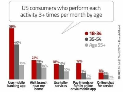 The Three Essentials of Bank Marketing: Apps, Branches & CX